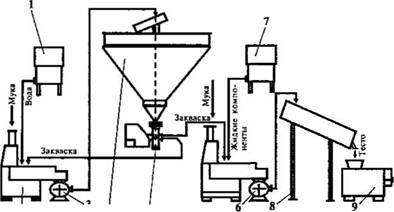Приготовление ржаного теста на густой закваске
