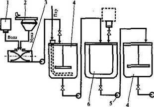 Приготовление жидких дрожжей: производственный цикл вариант 2