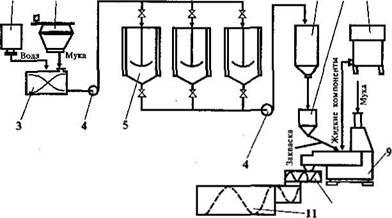 Приготовление ржаного теста на жидкой закваске